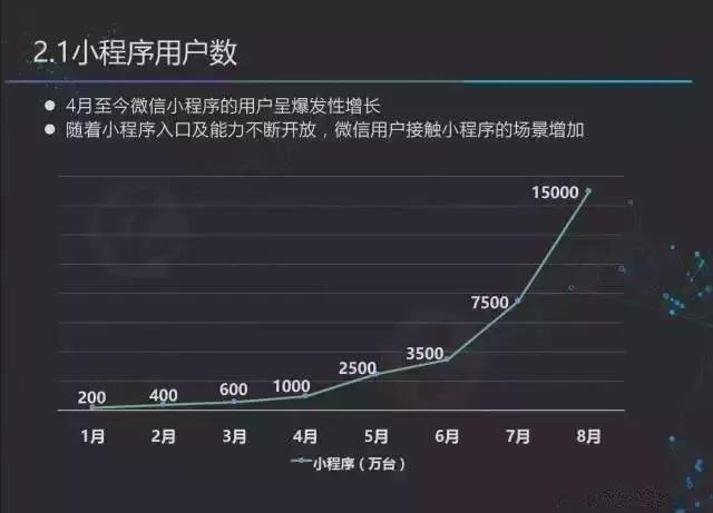 微信小程序的各种赚钱玩法 网赚 微信 小程序 第4张